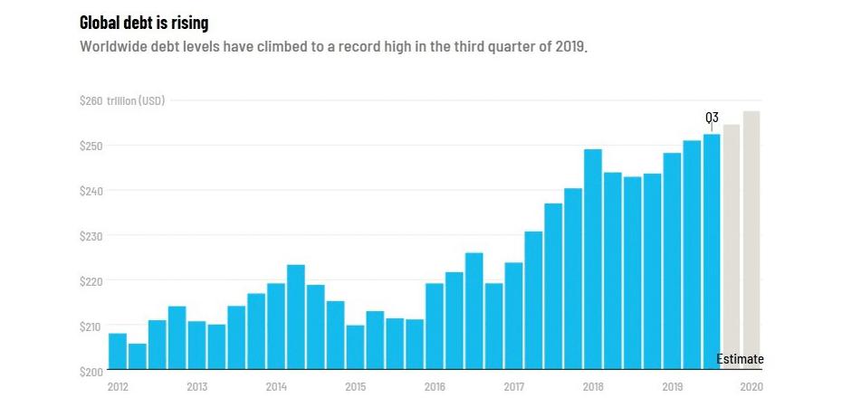 chart-global-debt